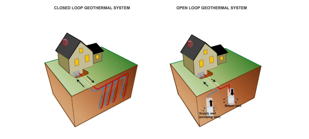Delaware Geothermal Systems, Open Loop & Closed Loop